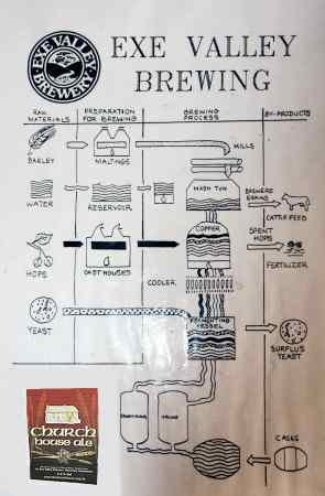 Brewing process chart